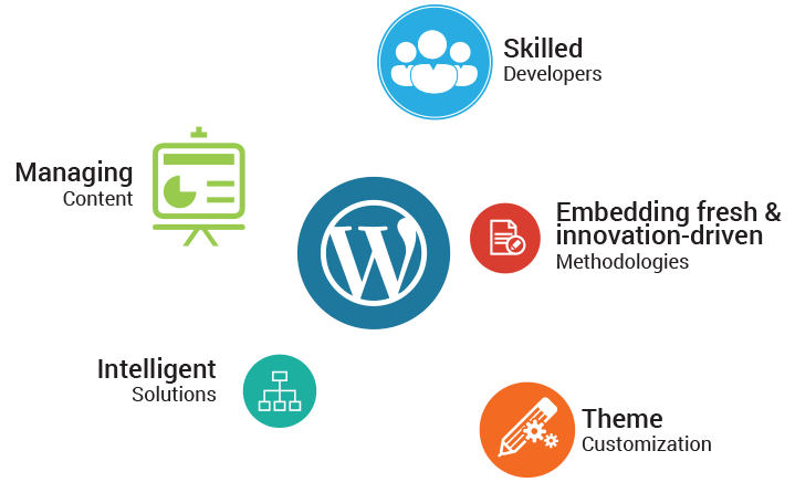 wordpress website designing